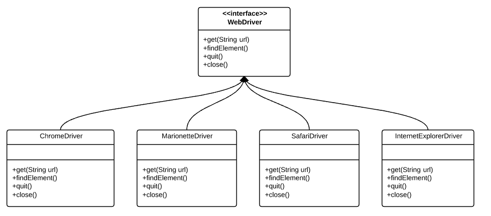 WebDriver Factory Pattern